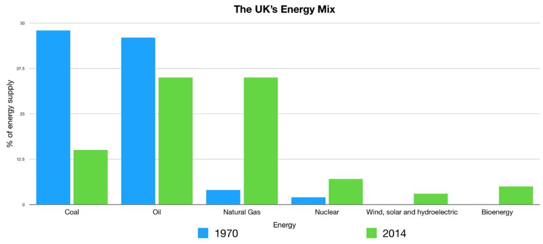 Uk Energy Mix